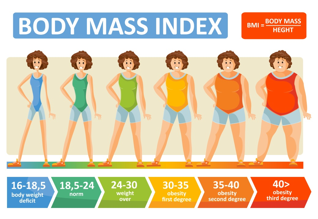 Body mass index woman age vector flat infographics template for fitness and obesity diet concept